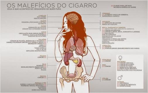 O planejamento da gravidez para quantas necessidades a ser deixadas da fumagem