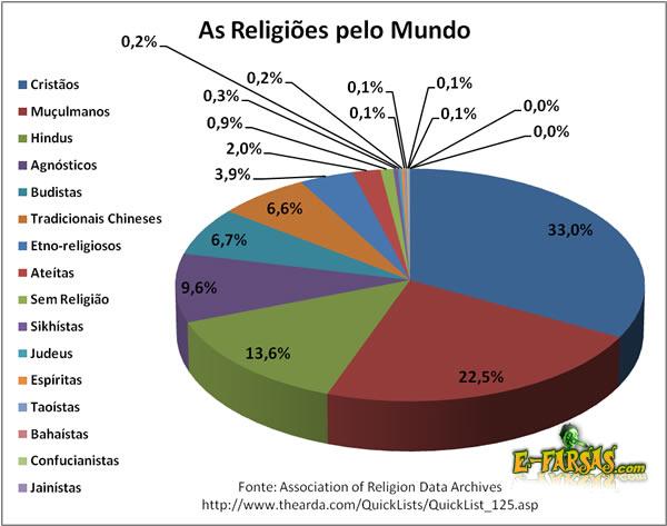 maiores religioes